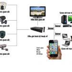 Lắp Đặt Camera Tại Bình Định